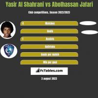 Yasir Al Shahrani vs Abolhassan Jafari h2h player stats
