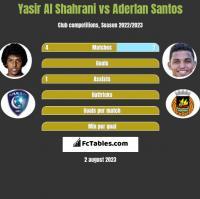 Yasir Al Shahrani vs Aderlan Santos h2h player stats