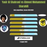 Yasir Al Shahrani vs Ahmed Mohammed Sharahili h2h player stats