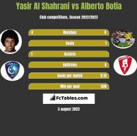 Yasir Al Shahrani vs Alberto Botia h2h player stats