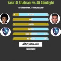 Yasir Al Shahrani vs Ali Albulayhi h2h player stats