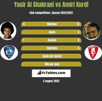 Yasir Al Shahrani vs Amiri Kurdi h2h player stats