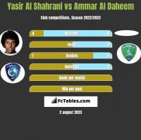 Yasir Al Shahrani vs Ammar Al Daheem h2h player stats