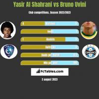 Yasir Al Shahrani vs Bruno Uvini h2h player stats
