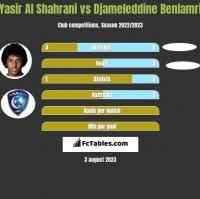 Yasir Al Shahrani vs Djameleddine Benlamri h2h player stats