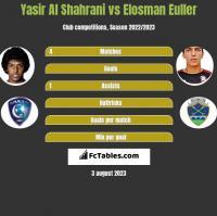 Yasir Al Shahrani vs Elosman Euller h2h player stats