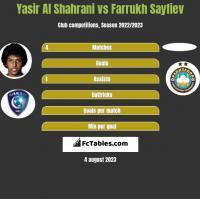 Yasir Al Shahrani vs Farrukh Sayfiev h2h player stats