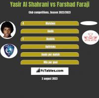 Yasir Al Shahrani vs Farshad Faraji h2h player stats