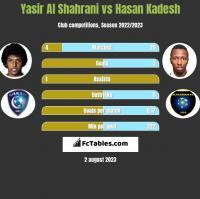 Yasir Al Shahrani vs Hasan Kadesh h2h player stats