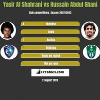 Yasir Al Shahrani vs Hussain Abdul Ghani h2h player stats
