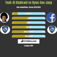 Yasir Al Shahrani vs Hyun-Soo Jang h2h player stats