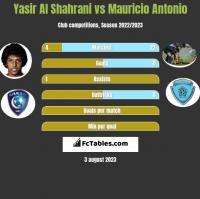 Yasir Al Shahrani vs Mauricio Antonio h2h player stats