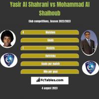 Yasir Al Shahrani vs Mohammad Al Shalhoub h2h player stats