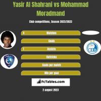 Yasir Al Shahrani vs Mohammad Moradmand h2h player stats