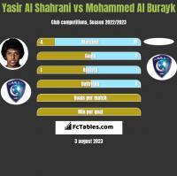 Yasir Al Shahrani vs Mohammed Al Burayk h2h player stats