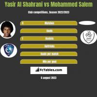 Yasir Al Shahrani vs Mohammed Salem h2h player stats
