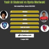 Yasir Al Shahrani vs Ryota Moriwaki h2h player stats