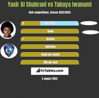 Yasir Al Shahrani vs Takuya Iwanami h2h player stats