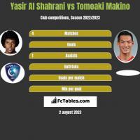 Yasir Al Shahrani vs Tomoaki Makino h2h player stats