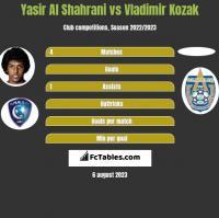 Yasir Al Shahrani vs Vladimir Kozak h2h player stats