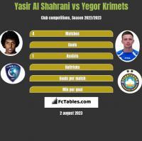 Yasir Al Shahrani vs Yegor Krimets h2h player stats