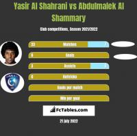 Yasir Al Shahrani vs Abdulmalek Al Shammary h2h player stats