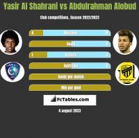 Yasir Al Shahrani vs Abdulrahman Alobud h2h player stats