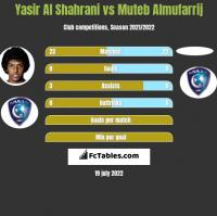 Yasir Al Shahrani vs Muteb Almufarrij h2h player stats