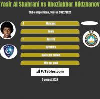 Yasir Al Shahrani vs Khoziakbar Alidzhanov h2h player stats
