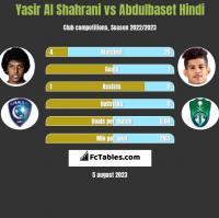 Yasir Al Shahrani vs Abdulbaset Hindi h2h player stats