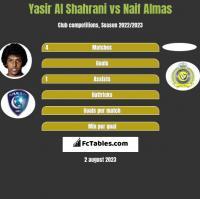 Yasir Al Shahrani vs Naif Almas h2h player stats