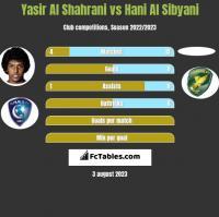 Yasir Al Shahrani vs Hani Al Sibyani h2h player stats