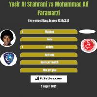 Yasir Al Shahrani vs Mohammad Ali Faramarzi h2h player stats
