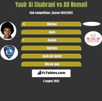 Yasir Al Shahrani vs Ali Nemati h2h player stats