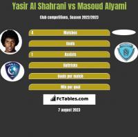 Yasir Al Shahrani vs Masoud Alyami h2h player stats