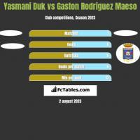 Yasmani Duk vs Gaston Rodriguez Maeso h2h player stats