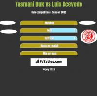 Yasmani Duk vs Luis Acevedo h2h player stats