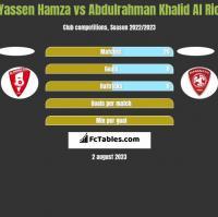 Yassen Hamza vs Abdulrahman Khalid Al Rio h2h player stats