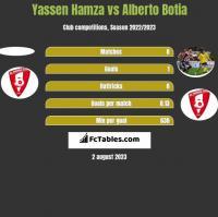 Yassen Hamza vs Alberto Botia h2h player stats