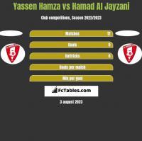 Yassen Hamza vs Hamad Al Jayzani h2h player stats