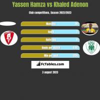 Yassen Hamza vs Khaled Adenon h2h player stats