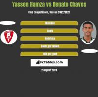 Yassen Hamza vs Renato Chaves h2h player stats