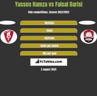 Yassen Hamza vs Faisal Darisi h2h player stats