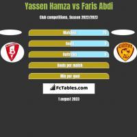 Yassen Hamza vs Faris Abdi h2h player stats