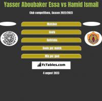 Yasser Aboubaker Essa vs Hamid Ismail h2h player stats
