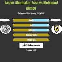 Yasser Aboubaker Essa vs Mohamed Ahmad h2h player stats