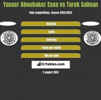 Yasser Aboubaker Essa vs Tarek Salman h2h player stats