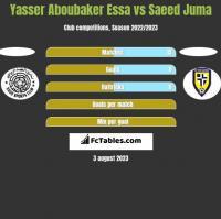 Yasser Aboubaker Essa vs Saeed Juma h2h player stats