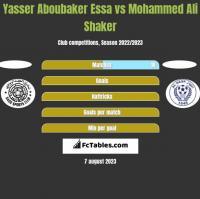 Yasser Aboubaker Essa vs Mohammed Ali Shaker h2h player stats