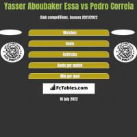 Yasser Aboubaker Essa vs Pedro Correia h2h player stats